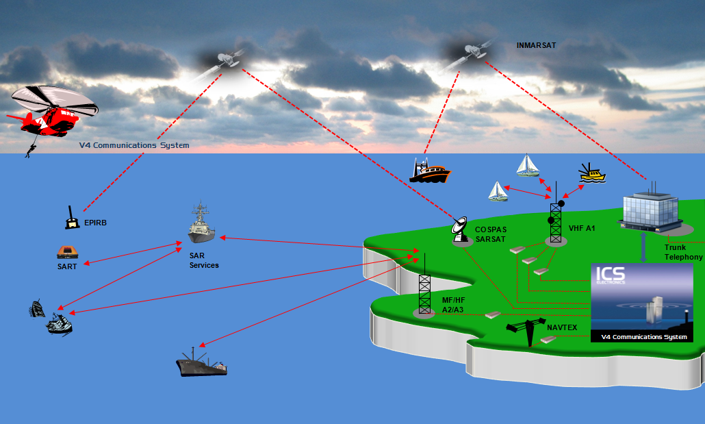 V4 Marine Communications System Example.