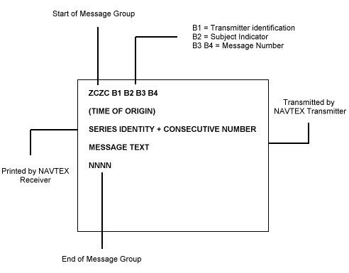 NAVTEX Message Format.